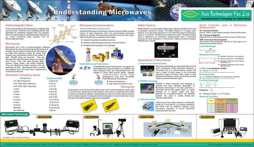 Microwave Test Bench | Waveguide Components | Nvis9000-Series