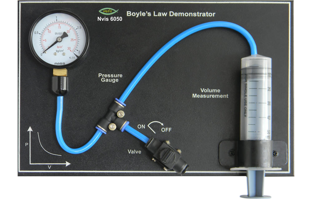 boyles lab Boyle's law relates the pressure and volume of an ideal gas pressure times  volume equals gases have various properties which we can observe with our.